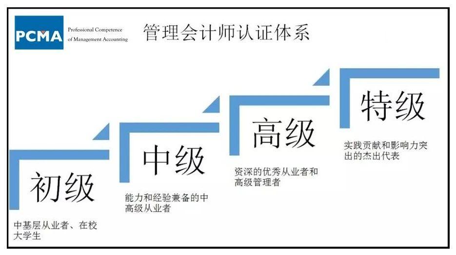 中央主导,各省联动,管理会计推广迎来新高潮